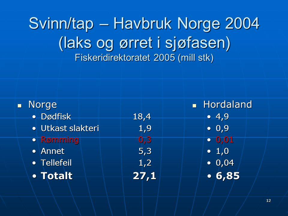12 Svinn/tap – Havbruk Norge 2004 (laks og ørret i sjøfasen) Fiskeridirektoratet 2005 (mill stk)  Norge •Dødfisk 18,4 •Utkast slakteri 1,9 •Rømming 0