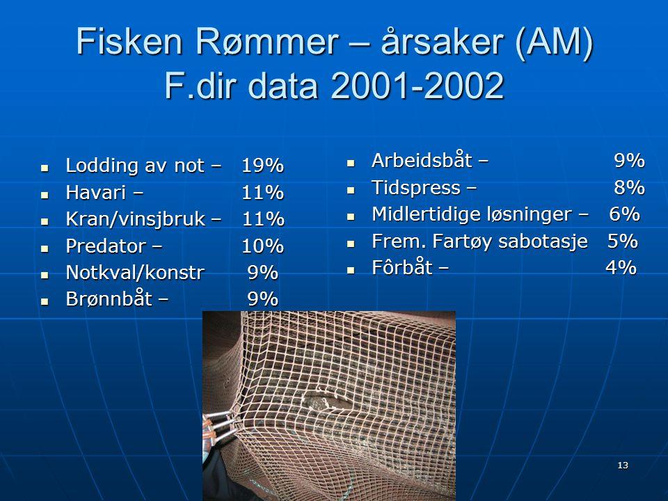 13 Fisken Rømmer – årsaker (AM) F.dir data 2001-2002  Arbeidsbåt – 9%  Tidspress – 8%  Midlertidige løsninger – 6%  Frem. Fartøy sabotasje 5%  Fô