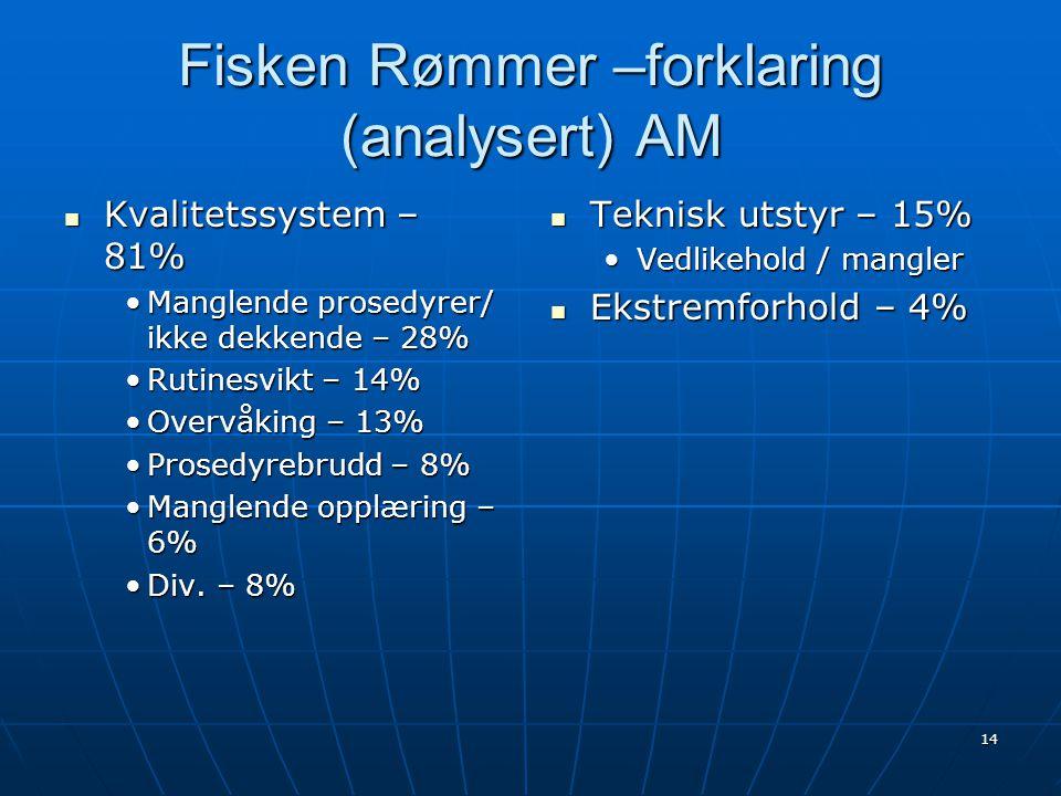 14 Fisken Rømmer –forklaring (analysert) AM  Kvalitetssystem – 81% •Manglende prosedyrer/ ikke dekkende – 28% •Rutinesvikt – 14% •Overvåking – 13% •P
