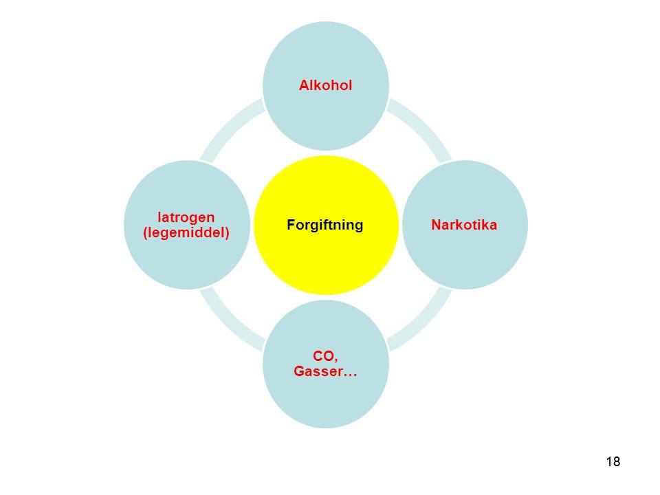 18 Forgiftning AlkoholNarkotika CO, Gasser… Iatrogen (legemiddel)