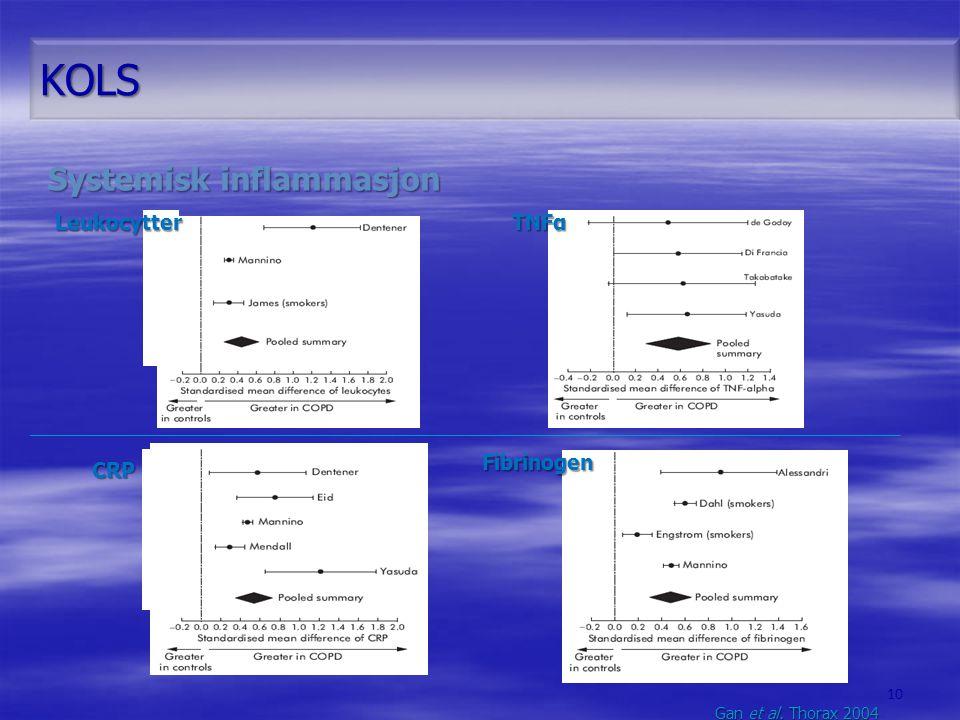 KOLS CRP Leukocytter Gan et al. Thorax 2004 Fibrinogen TNFα 10 Systemisk inflammasjon