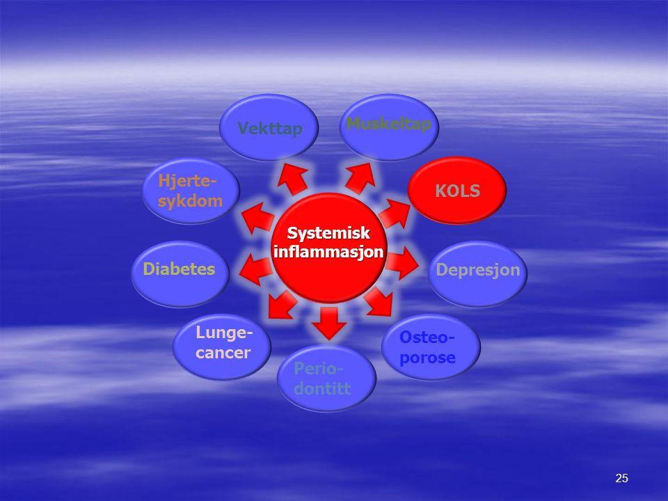 25 Osteo- porose Hjerte- sykdom Depresjon Diabetes Vekttap Muskeltap Lunge- cancer Perio- dontitt KOLS Systemisk inflammasjon