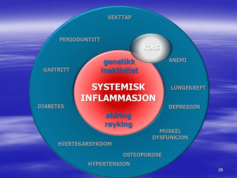 SYSTEMISKINFLAMMASJON KOLS GASTRITT OSTEOPOROSE HJERTEKARSYKDOM DEPRESJONVEKTTAP MUSKEL DYSFUNKJON DIABETES PERIODONTITT LUNGEKREFT ANEMI HYPERTENSJON