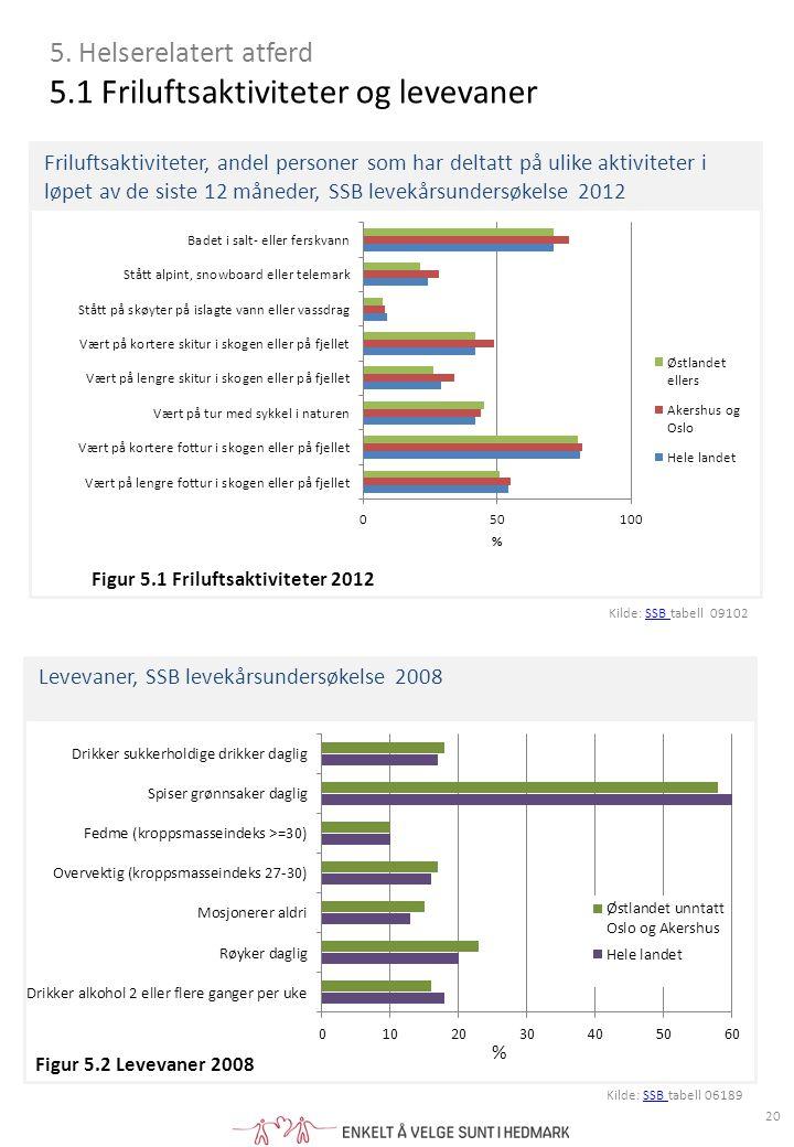 Friluftsaktiviteter, andel personer som har deltatt på ulike aktiviteter i løpet av de siste 12 måneder, SSB levekårsundersøkelse 2012 Levevaner, SSB levekårsundersøkelse 2008 5.