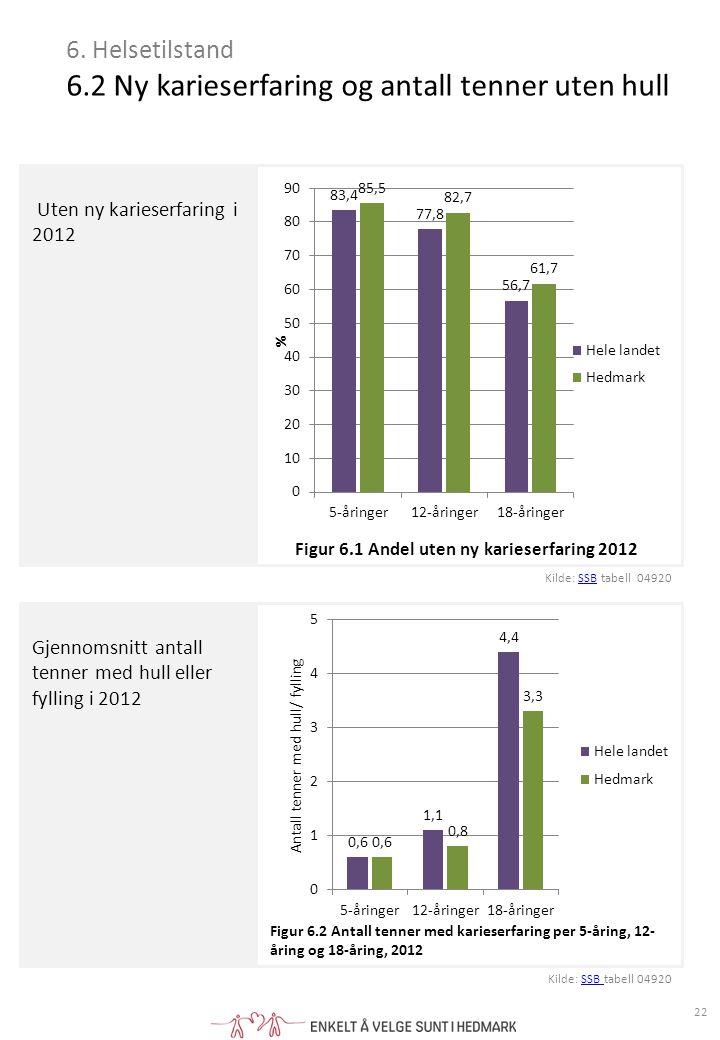 Uten ny karieserfaring i 2012 Gjennomsnitt antall tenner med hull eller fylling i 2012 6.