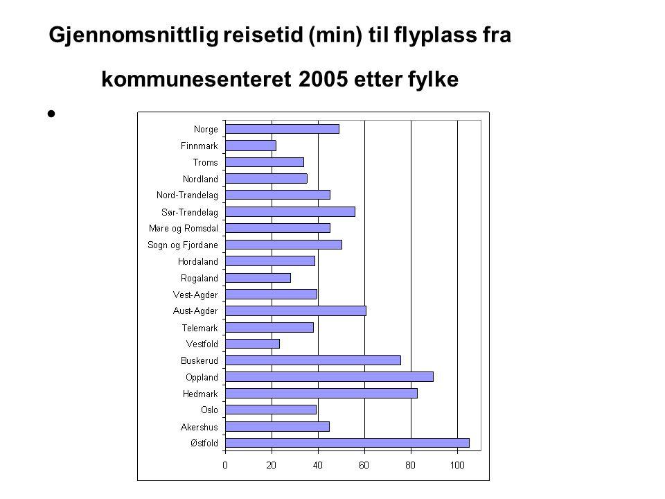 Gjennomsnittlig reisetid (min) til flyplass fra kommunesenteret 2005 etter fylke •