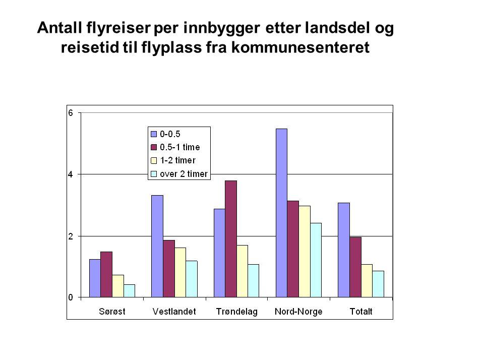 Antall flyreiser per innbygger etter landsdel og reisetid til flyplass fra kommunesenteret