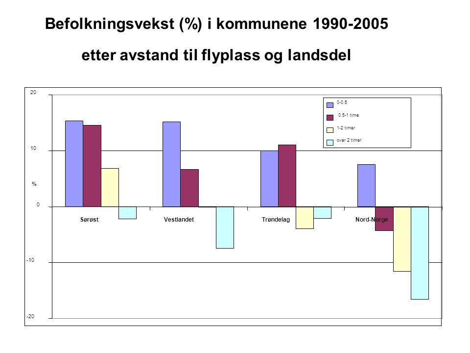 Befolkningsvekst (%) i kommunene 1990-2005 etter avstand til flyplass og landsdel • -20 -10 0 10 20 SørøstVestlandetTrøndelagNord-Norge % 0-0.5 0.5-1