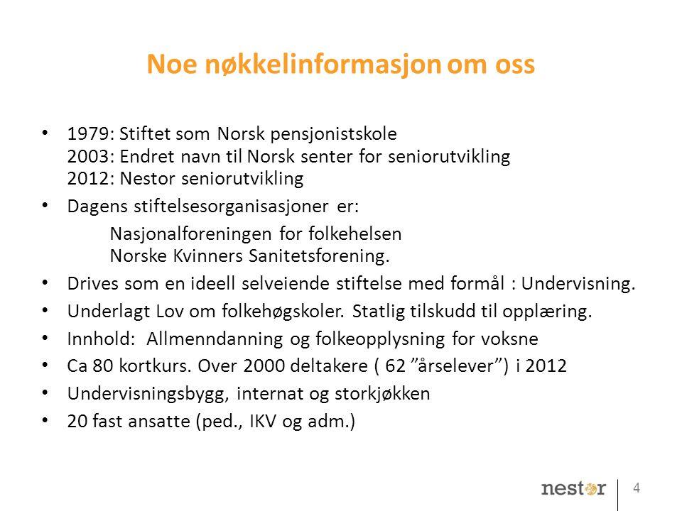 Noe nøkkelinformasjon om oss • 1979: Stiftet som Norsk pensjonistskole 2003: Endret navn til Norsk senter for seniorutvikling 2012: Nestor seniorutvik