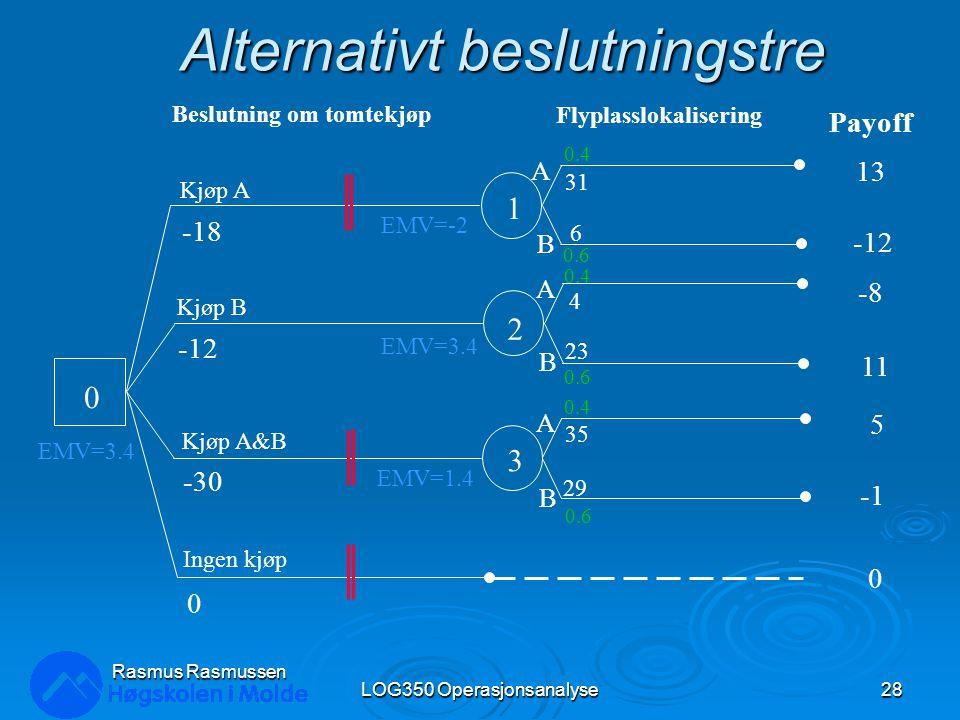 Alternativt beslutningstre LOG350 Operasjonsanalyse28 Rasmus Rasmussen 0 1 2 3 Kjøp A -18 Kjøp B -12 Kjøp A&B -30 Ingen kjøp 0 Beslutning om tomtekjøp