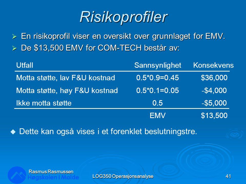 Risikoprofiler  En risikoprofil viser en oversikt over grunnlaget for EMV.  De $13,500 EMV for COM-TECH består av: LOG350 Operasjonsanalyse41 Rasmus