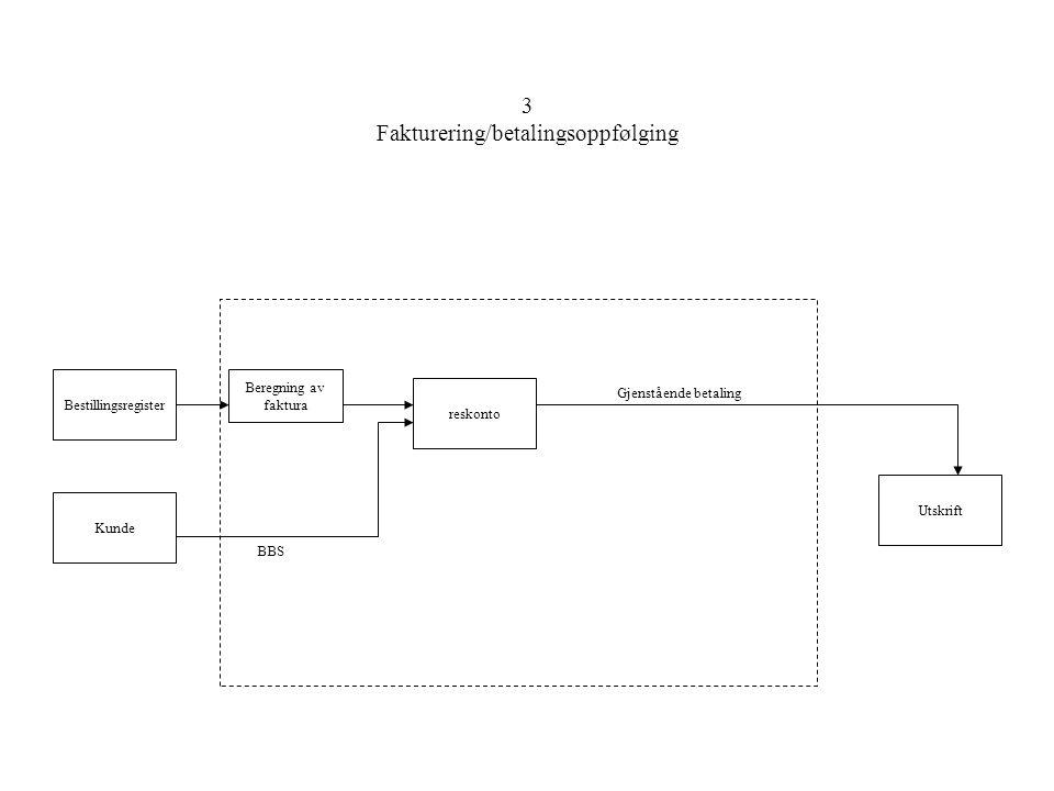 3 Fakturering/betalingsoppfølging Bestillingsregister Kunde reskonto Utskrift Beregning av faktura BBS Gjenstående betaling