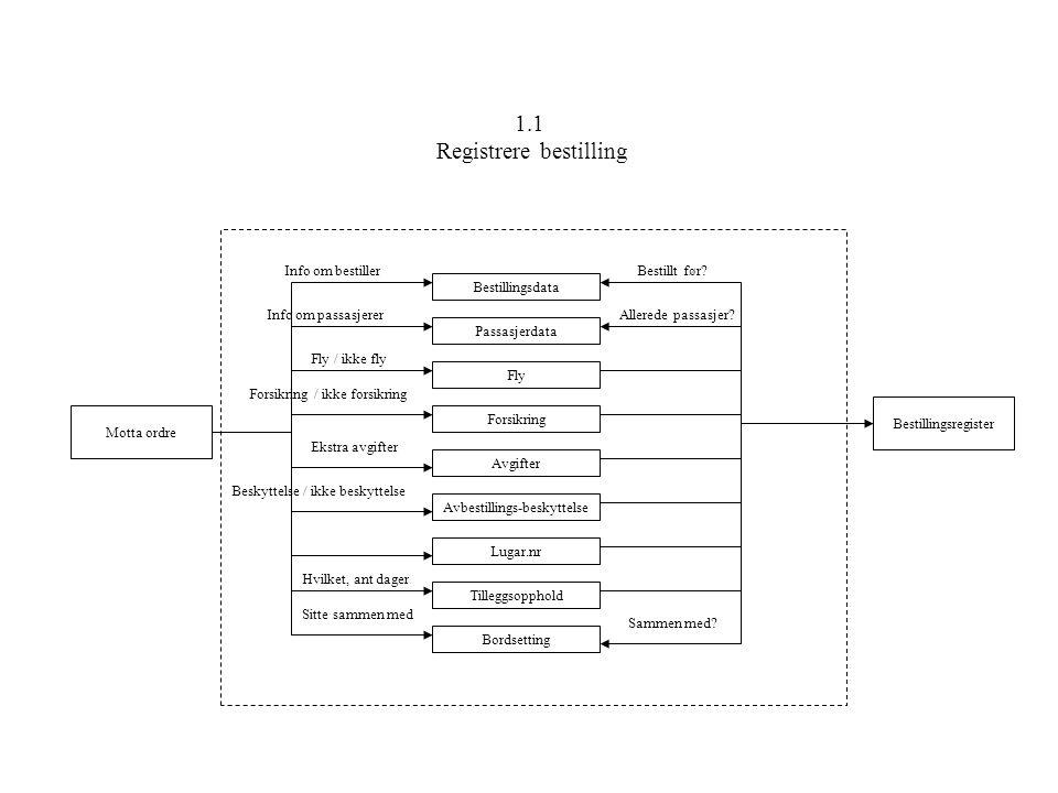 1.2 Registrere avbestilling Motta ordreBestillingsregister Referansenumer Navn på bestiller Allerede registrert.