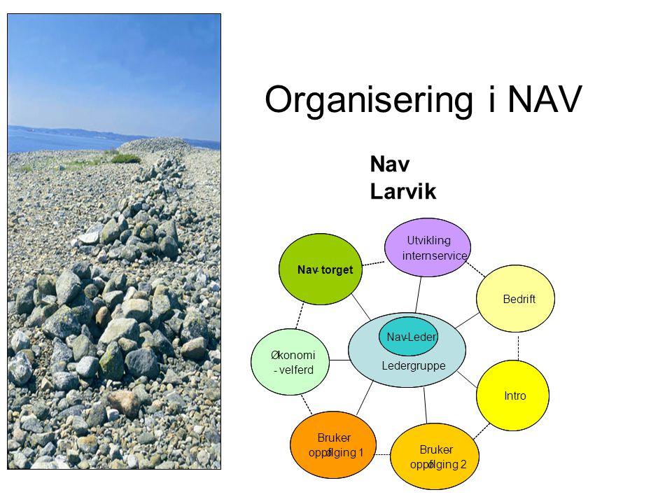 Organisering i NAV Nav Larvik Ledergruppe Nav-torget Økonomi -velferd Bruker- oppfølging 1 Bruker- oppfølging 2 Intro Bedrift Utvikling- internservice