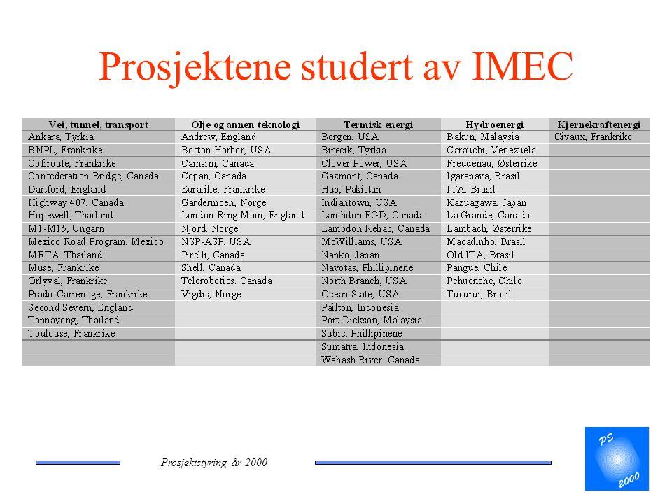 Prosjektstyring år 2000 Prosjektene studert av IMEC