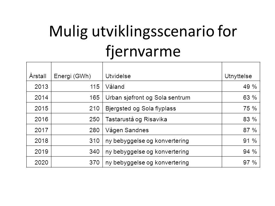 Mulig utviklingsscenario for fjernvarme ÅrstallEnergi (GWh)UtvidelseUtnyttelse 2013115Våland49 % 2014165Urban sjøfront og Sola sentrum63 % 2015210Bjer