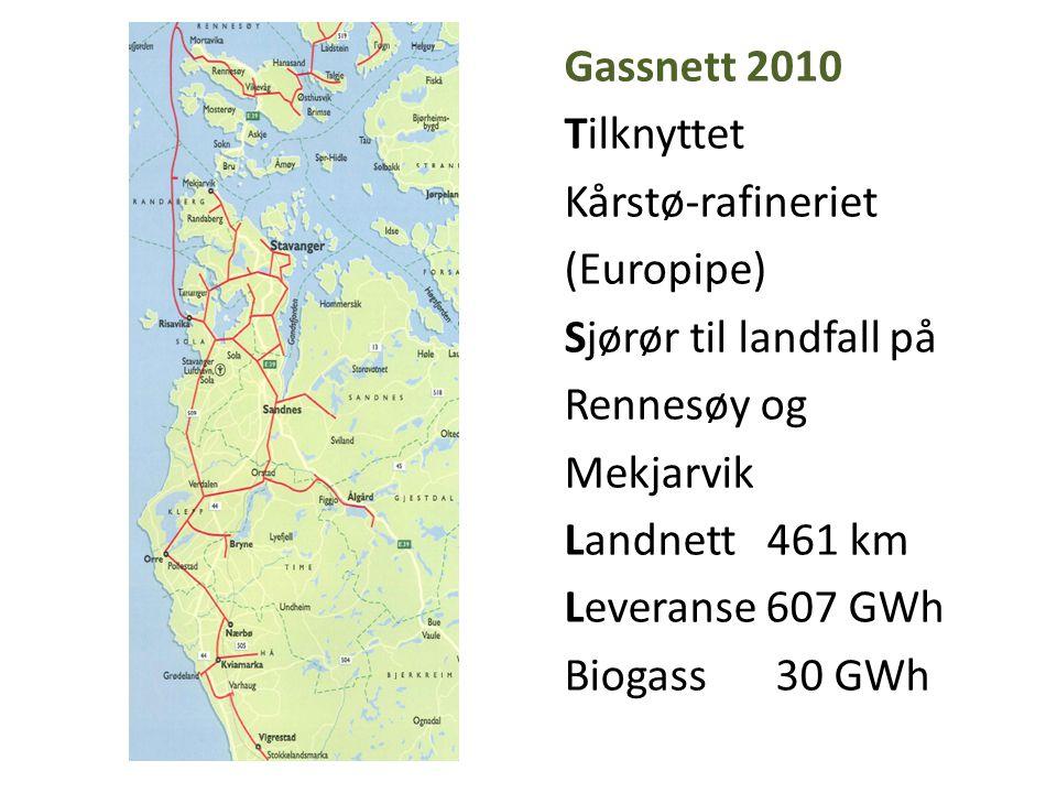 Gassnett 2010 Tilknyttet Kårstø-rafineriet (Europipe) Sjørør til landfall på Rennesøy og Mekjarvik Landnett 461 km Leveranse 607 GWh Biogass30 GWh