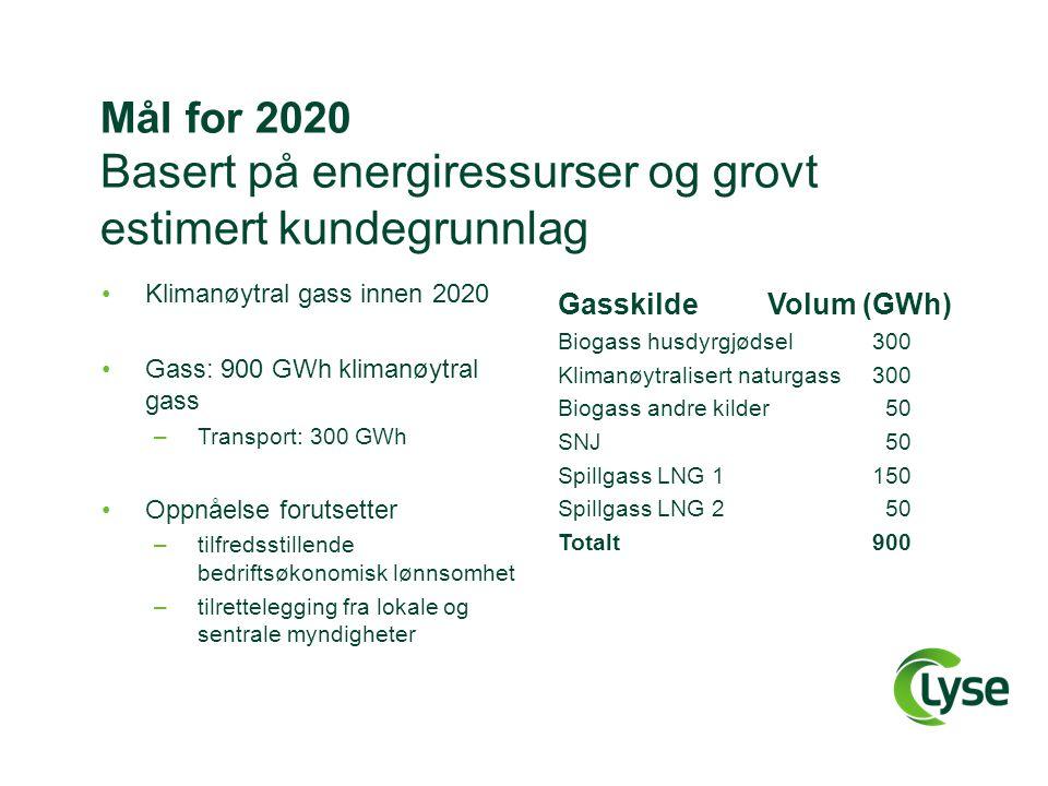 Mål for 2020 Basert på energiressurser og grovt estimert kundegrunnlag •Klimanøytral gass innen 2020 •Gass: 900 GWh klimanøytral gass –Transport: 300