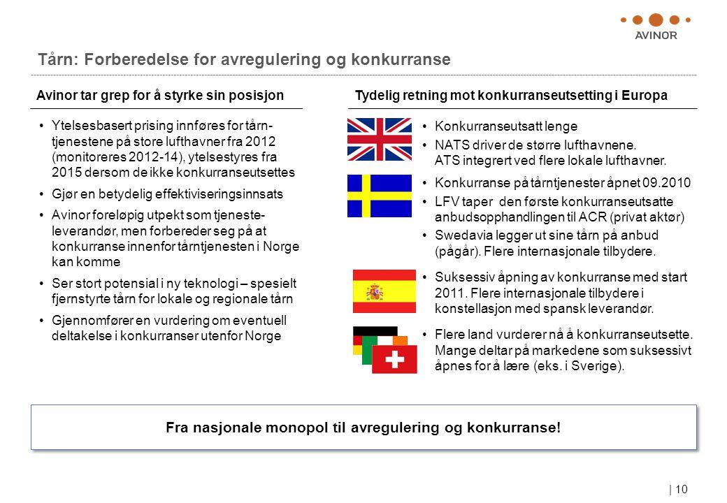 | 10 Tårn: Forberedelse for avregulering og konkurranse •Ytelsesbasert prising innføres for tårn- tjenestene på store lufthavner fra 2012 (monitoreres 2012-14), ytelsestyres fra 2015 dersom de ikke konkurranseutsettes •Gjør en betydelig effektiviseringsinnsats •Avinor foreløpig utpekt som tjeneste- leverandør, men forbereder seg på at konkurranse innenfor tårntjenesten i Norge kan komme •Ser stort potensial i ny teknologi – spesielt fjernstyrte tårn for lokale og regionale tårn •Gjennomfører en vurdering om eventuell deltakelse i konkurranser utenfor Norge Avinor tar grep for å styrke sin posisjonTydelig retning mot konkurranseutsetting i Europa •Konkurranseutsatt lenge •NATS driver de større lufthavnene.