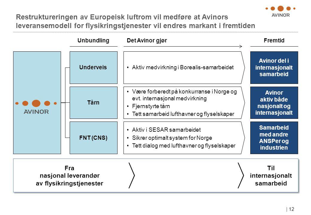 | 12 Restruktureringen av Europeisk luftrom vil medføre at Avinors leveransemodell for flysikringstjenester vil endres markant i fremtiden UnbundlingFremtid Underveis Tårn FNT (CNS) Avinor del i internasjonalt samarbeid Avinor aktiv både nasjonalt og internasjonalt Samarbeid med andre ANSPer og industrien Det Avinor gjør •Aktiv medvirkning i Borealis-samarbeidet •Være forberedt på konkurranse i Norge og evt.