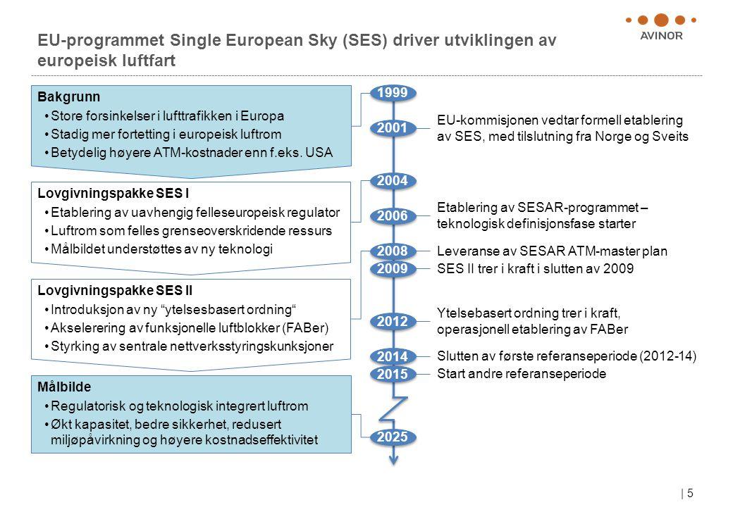 | 5 Målbilde • Regulatorisk og teknologisk integrert luftrom • Økt kapasitet, bedre sikkerhet, redusert miljøpåvirkning og høyere kostnadseffektivitet EU-programmet Single European Sky (SES) driver utviklingen av europeisk luftfart Bakgrunn • Store forsinkelser i lufttrafikken i Europa • Stadig mer fortetting i europeisk luftrom • Betydelig høyere ATM-kostnader enn f.eks.