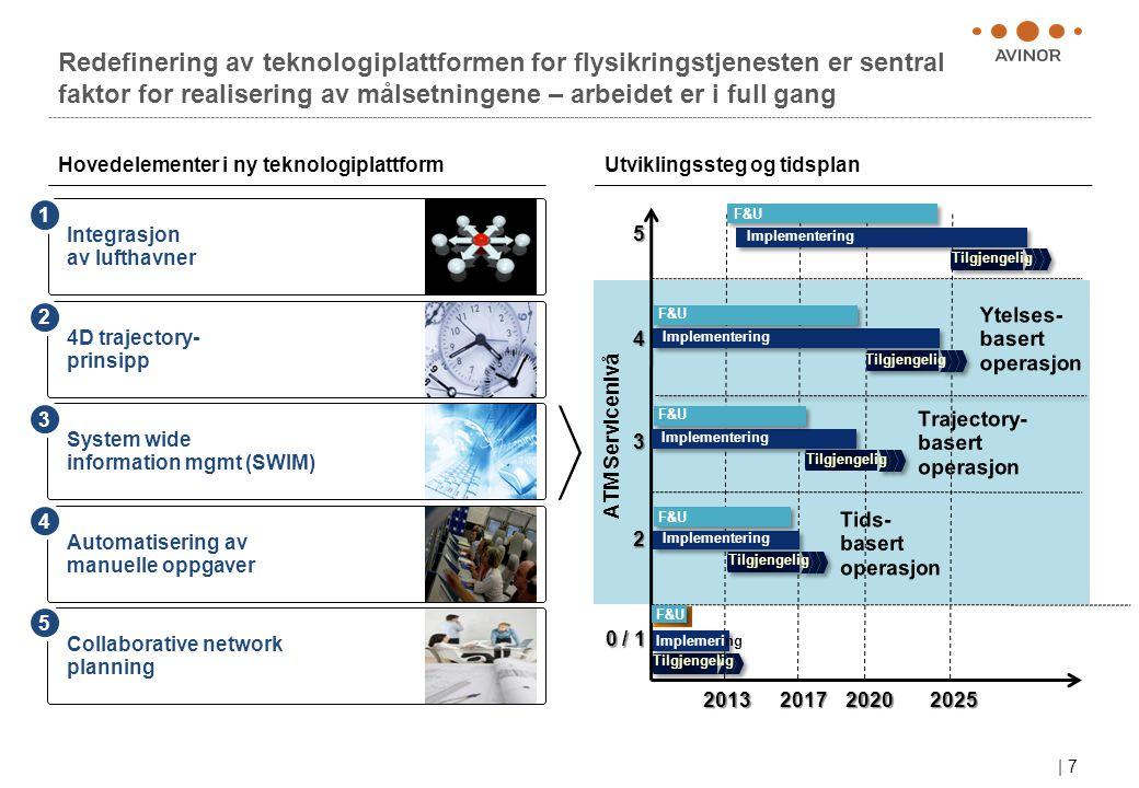 | 7 Redefinering av teknologiplattformen for flysikringstjenesten er sentral faktor for realisering av målsetningene – arbeidet er i full gang Integra