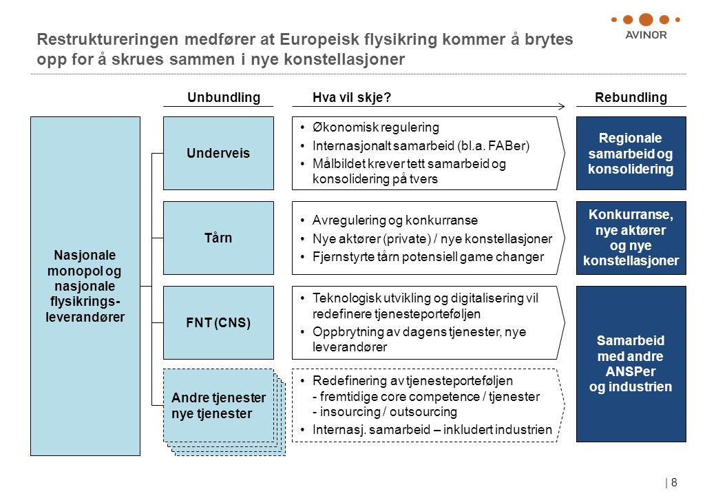 | 8 Restruktureringen medfører at Europeisk flysikring kommer å brytes opp for å skrues sammen i nye konstellasjoner Nasjonale monopol og nasjonale flysikrings- leverandører Underveis Tårn FNT (CNS) Andre tjenester nye tjenester •Økonomisk regulering •Internasjonalt samarbeid (bl.a.