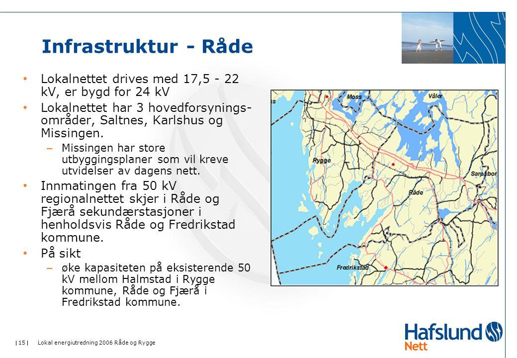  15  Lokal energiutredning 2006 Råde og Rygge Infrastruktur - Råde • Lokalnettet drives med 17,5 - 22 kV, er bygd for 24 kV • Lokalnettet har 3 hovedforsynings- områder, Saltnes, Karlshus og Missingen.