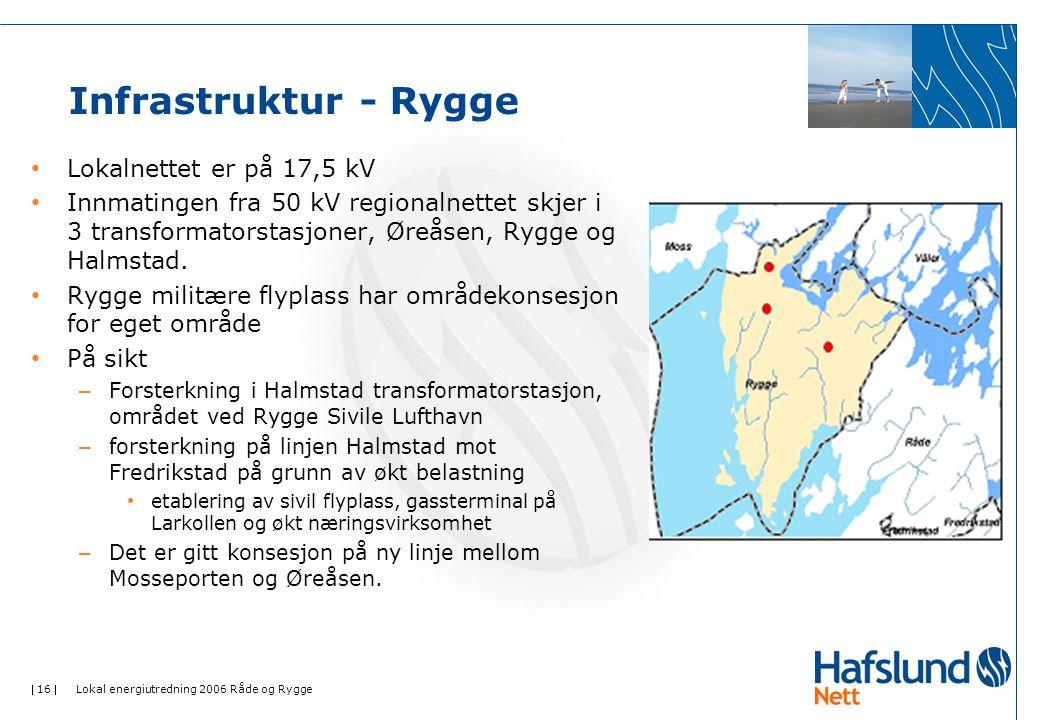  16  Lokal energiutredning 2006 Råde og Rygge Infrastruktur - Rygge • Lokalnettet er på 17,5 kV • Innmatingen fra 50 kV regionalnettet skjer i 3 transformatorstasjoner, Øreåsen, Rygge og Halmstad.