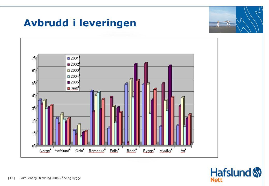  17  Lokal energiutredning 2006 Råde og Rygge Avbrudd i leveringen