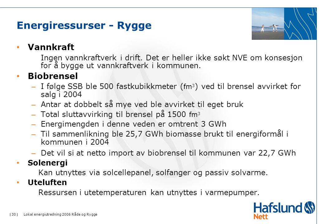  30  Lokal energiutredning 2006 Råde og Rygge Energiressurser - Rygge • Vannkraft Ingen vannkraftverk i drift.