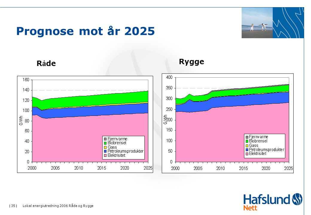  35  Lokal energiutredning 2006 Råde og Rygge Prognose mot år 2025 R å de Rygge