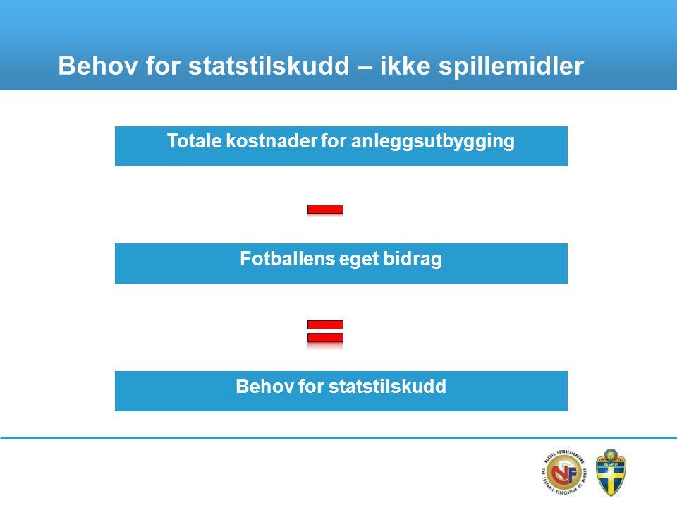 Behov for statstilskudd – ikke spillemidler Totale kostnader for anleggsutbygging Fotballens eget bidrag Behov for statstilskudd