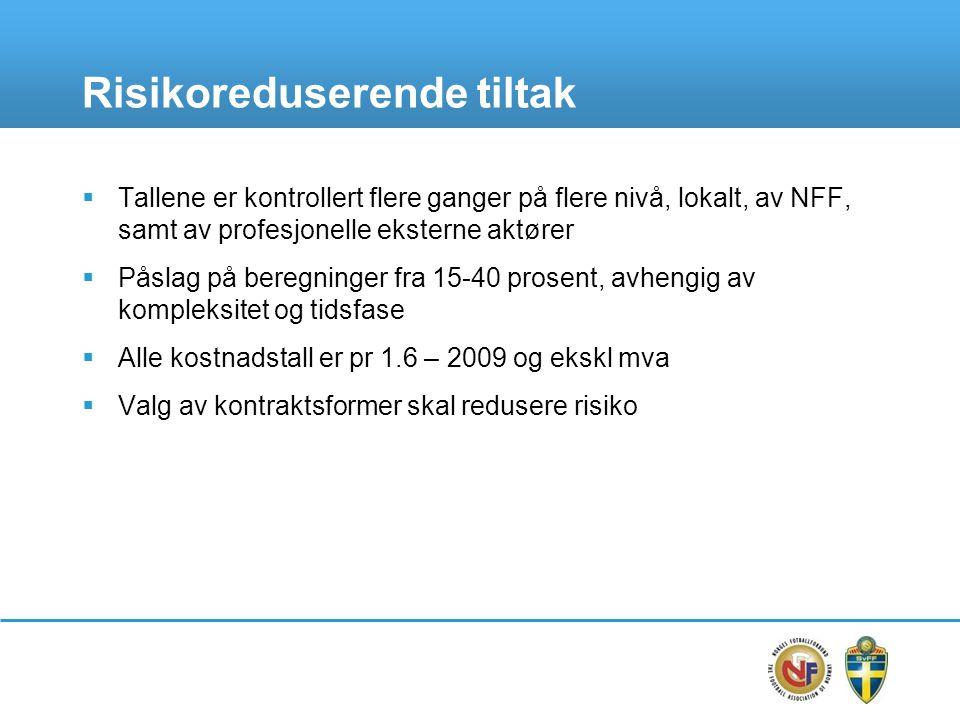 Totale kostnader utbygging EM-anlegg TotaltFotballens bidragTilskuddsbehov LavHøyLavHøyLavHøy Verdier i eksisterende anlegg (Stavanger og Trondheim)--495 -- Oslo4 3394 859525 3 8144 334 Lillestrøm1 4851 6094374741 0481 135 Stavanger6647218896576626 Trondheim771804--771804 Tilrettelegging for Base Camps80 40 Sum7 3398 0731 5851 6306 2486 938 * Alle beløp i millioner NOK