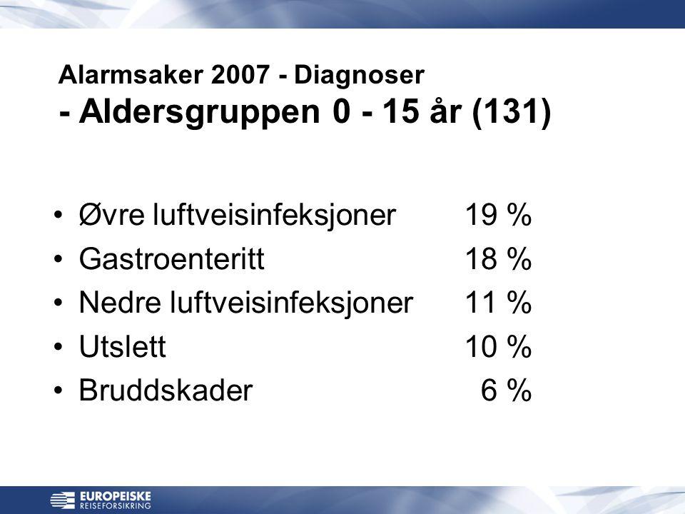 Alarmsaker 2007 - Diagnoser - Aldersgruppen 0 - 15 år (131) •Øvre luftveisinfeksjoner19 % •Gastroenteritt18 % •Nedre luftveisinfeksjoner11 % •Utslett10 % •Bruddskader 6 %