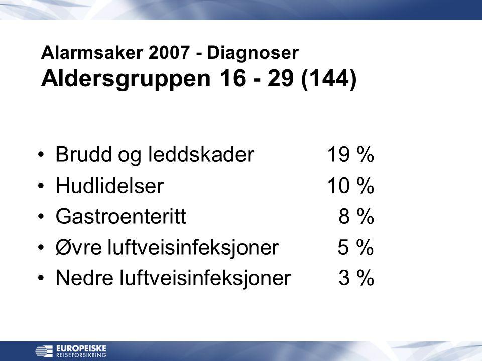 Alarmsaker 2007 - Diagnoser Aldersgruppen 16 - 29 (144) •Brudd og leddskader19 % •Hudlidelser 10 % •Gastroenteritt 8 % •Øvre luftveisinfeksjoner 5 % •