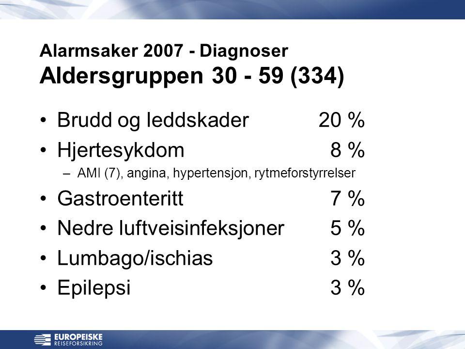 Alarmsaker 2007 - Diagnoser Aldersgruppen 30 - 59 (334) •Brudd og leddskader20 % •Hjertesykdom 8 % –AMI (7), angina, hypertensjon, rytmeforstyrrelser •Gastroenteritt 7 % •Nedre luftveisinfeksjoner 5 % •Lumbago/ischias 3 % •Epilepsi 3 %