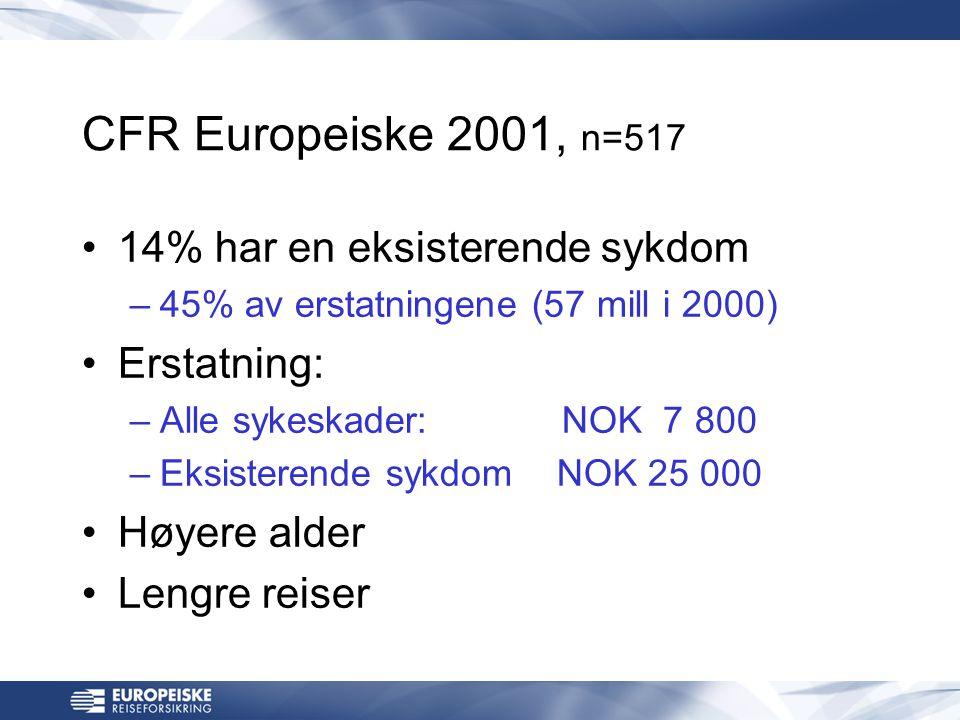 CFR Europeiske 2001, n=517 •14% har en eksisterende sykdom –45% av erstatningene (57 mill i 2000) •Erstatning: –Alle sykeskader:NOK 7 800 –Eksisterende sykdom NOK 25 000 •Høyere alder •Lengre reiser