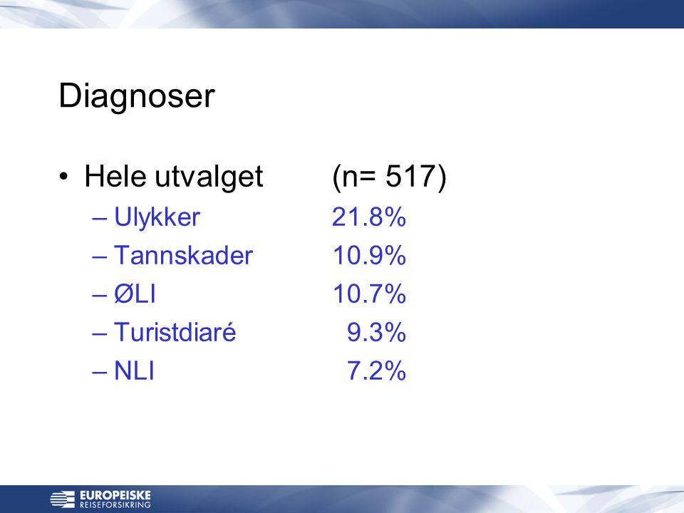 Diagnoser •Hele utvalget (n= 517) –Ulykker21.8% –Tannskader10.9% –ØLI10.7% –Turistdiaré 9.3% –NLI 7.2%
