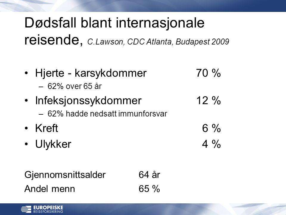 Dødsfall blant internasjonale reisende, C.Lawson, CDC Atlanta, Budapest 2009 •Hjerte - karsykdommer70 % –62% over 65 år •Infeksjonssykdommer12 % –62% hadde nedsatt immunforsvar •Kreft 6 % •Ulykker 4 % Gjennomsnittsalder 64 år Andel menn65 %
