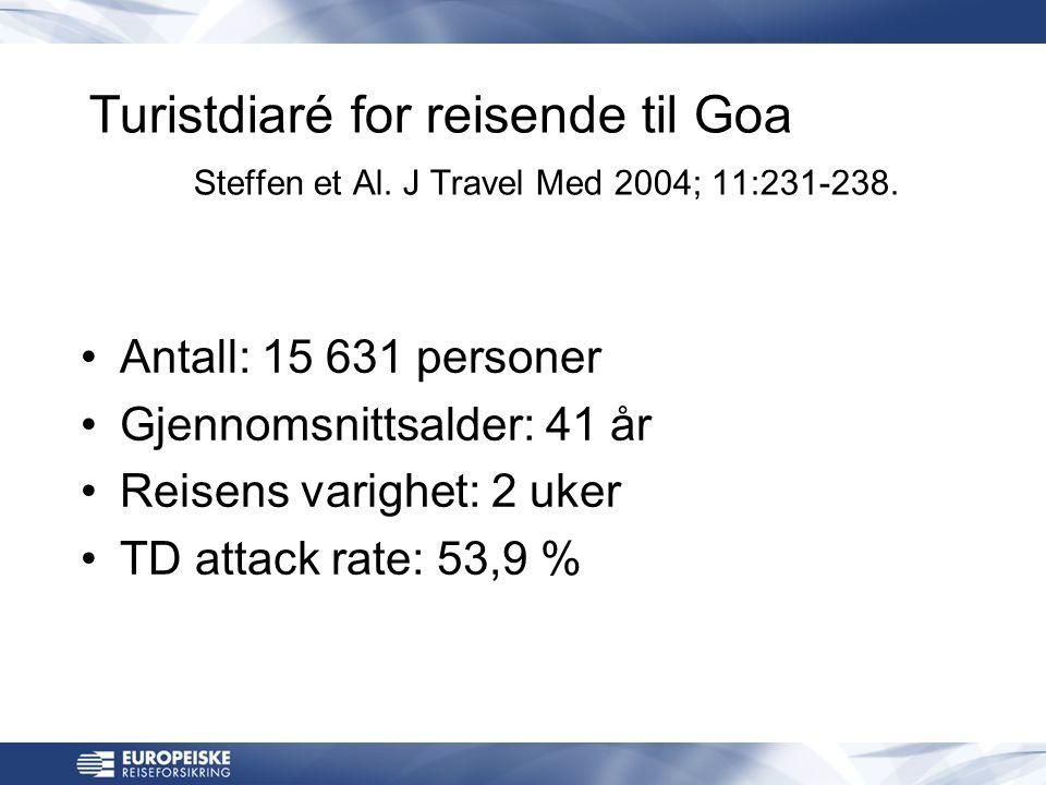 Land Andel nordmenn som reiste Andel sykehus- innleggelser Spania 37 % 51 % Kypros 4 % 9 % Hellas 21 % 5 % Tyrkia 4 % 6 % USA 3 %