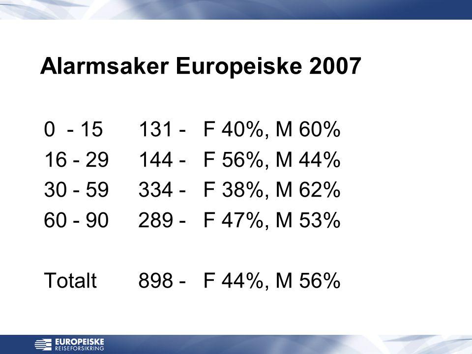Alarmsaker Europeiske 2007 0 - 15131 - F 40%, M 60% 16 - 29144 - F 56%, M 44% 30 - 59334 - F 38%, M 62% 60 - 90289 - F 47%, M 53% Totalt898 - F 44%, M