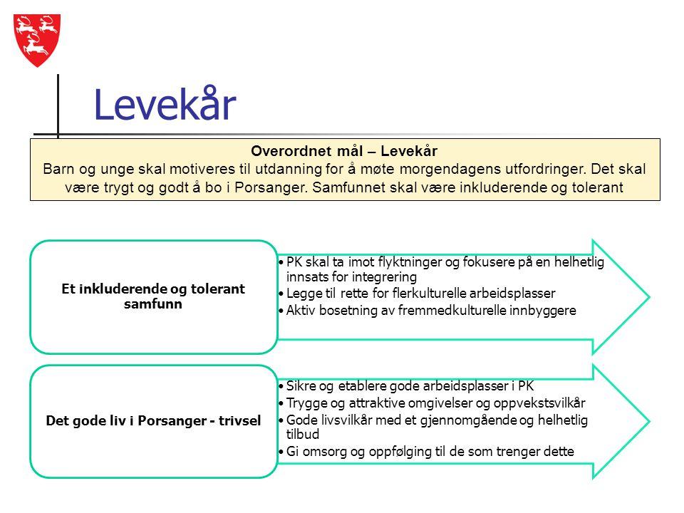 Levekår •PK skal ta imot flyktninger og fokusere på en helhetlig innsats for integrering •Legge til rette for flerkulturelle arbeidsplasser •Aktiv bos