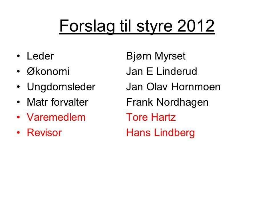 Forslag til styre 2012 •LederBjørn Myrset •ØkonomiJan E Linderud •UngdomslederJan Olav Hornmoen •Matr forvalterFrank Nordhagen •VaremedlemTore Hartz •