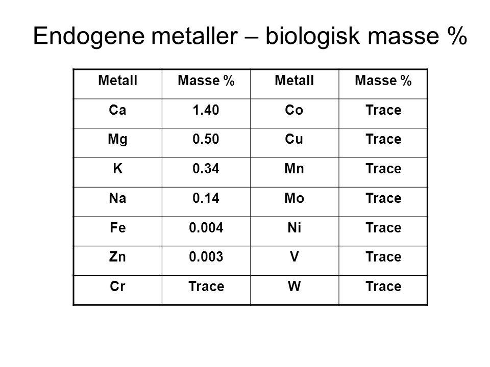 Endogene metaller – biologisk masse % MetallMasse %MetallMasse % Ca1.40CoTrace Mg0.50CuTrace K0.34MnTrace Na0.14MoTrace Fe0.004NiTrace Zn0.003VTrace CrTraceW
