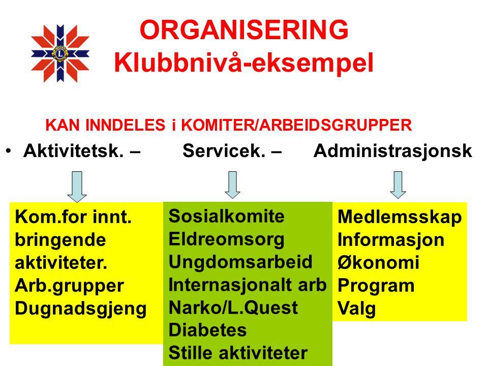 ORGANISERING Klubbnivå-eksempel KAN INNDELES i KOMITER/ARBEIDSGRUPPER •Aktivitetsk. – Servicek. – Administrasjonsk Kom.for innt. bringende aktiviteter