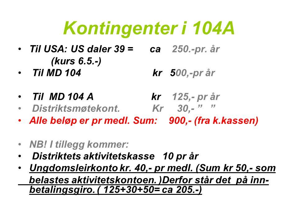 Kontingenter i 104A •Til USA: US daler 39 = ca 250.-pr. år (kurs 6.5.-) • Til MD 104 kr 500,-pr år • Til MD 104 A kr 125,- pr år • Distriktsmøtekont.
