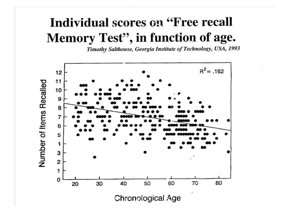 Developmental Influences on Adult Intelligence The Seattle Longitudinal Study 1956-98 ( Schaie et al.)