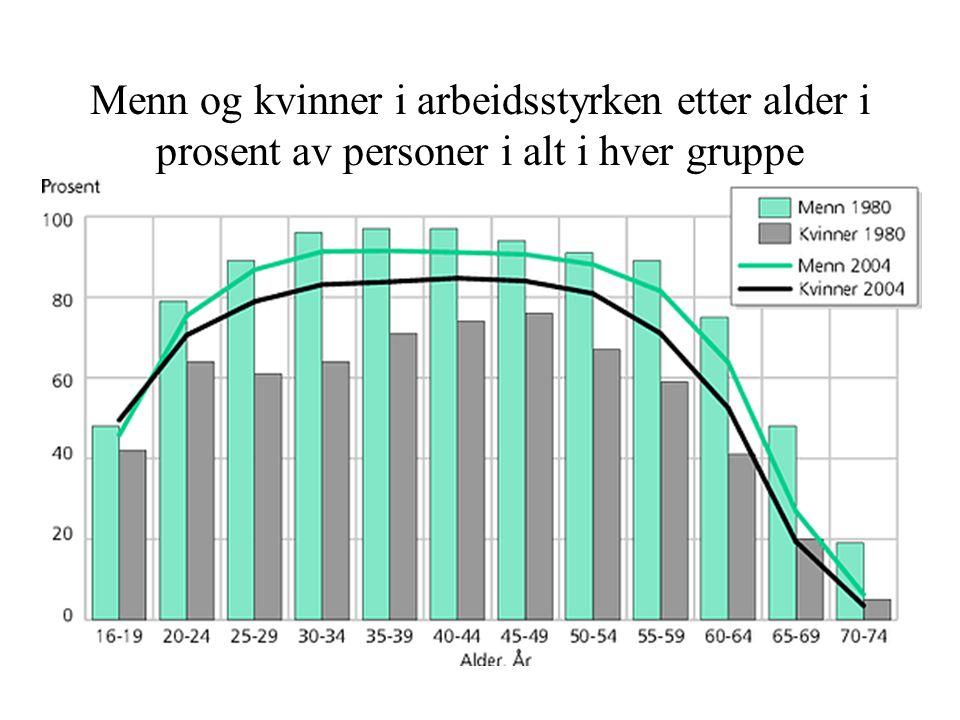 Menn og kvinner i arbeidsstyrken etter alder i prosent av personer i alt i hver gruppe