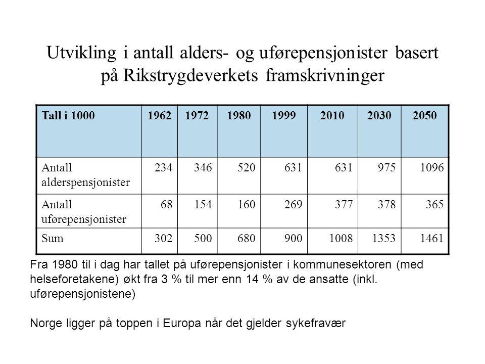 Utvikling i antall alders- og uførepensjonister basert på Rikstrygdeverkets framskrivninger Tall i 10001962197219801999201020302050 Antall alderspensj